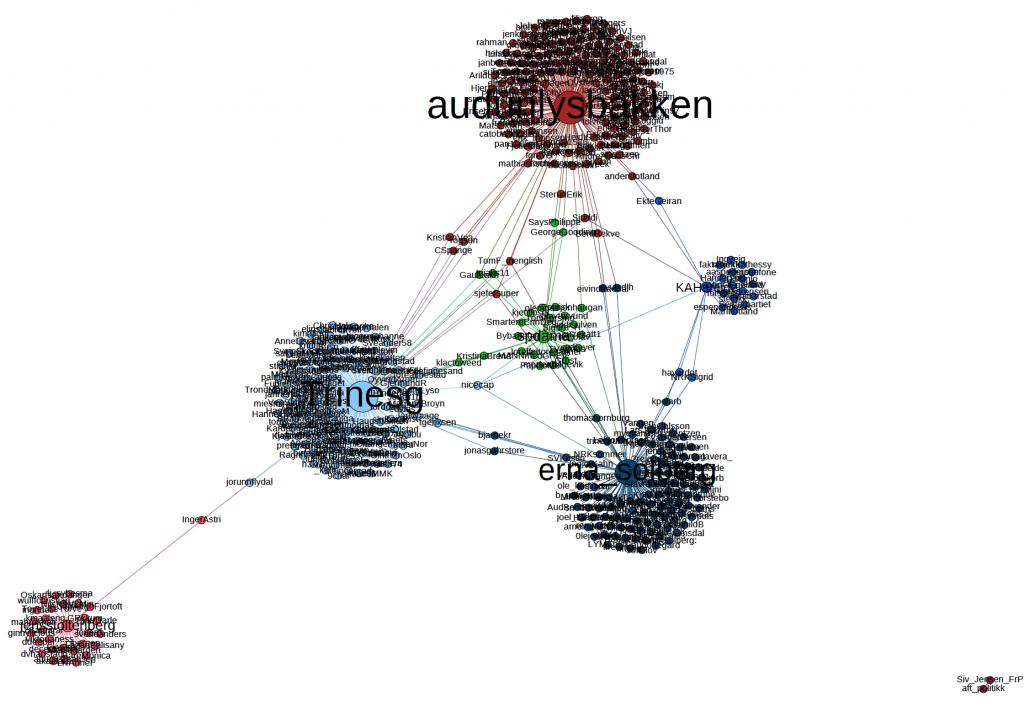 130905-Twitter-Nätverkskarta